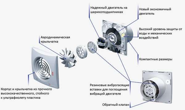 Функции вытяжного устройства