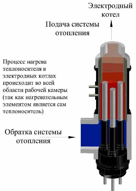 принцип работы электродного котла
