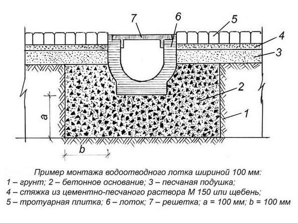 схема монтажа водоотводных лотков