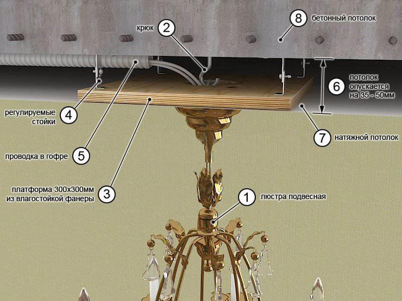 схема монтажа люстры на потолок на крюк