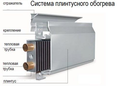устройство теплого плинтуса