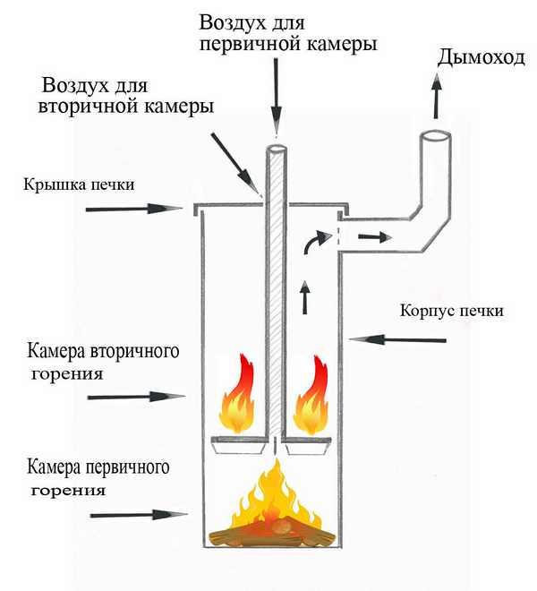 Как сделать пиролизный печь