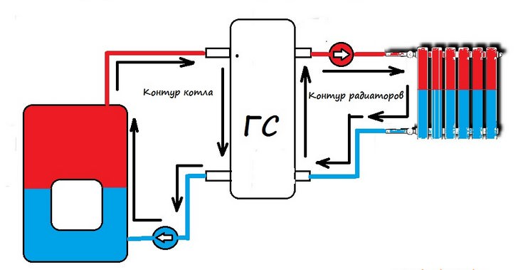 Схема подключения гидрострелки отопления