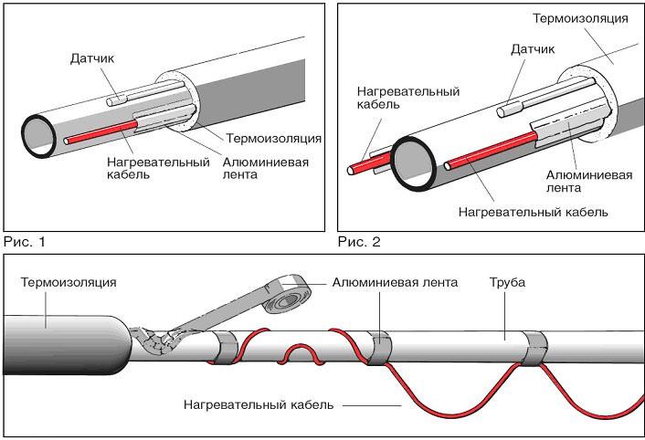 Обогрев кабелем труб: составляющие системы