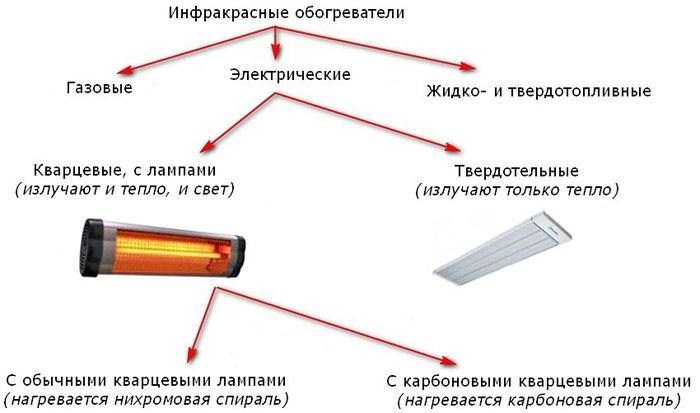 Схема видов инфракрасных обогревателей