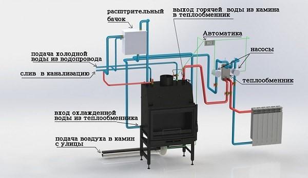 Схема подключения камина с водяным контуром отопления