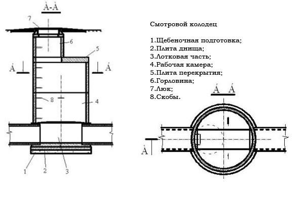 Устройство смотрового дренажного колодца
