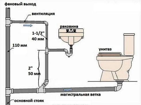 Устройство внутренней канализации в частном доме