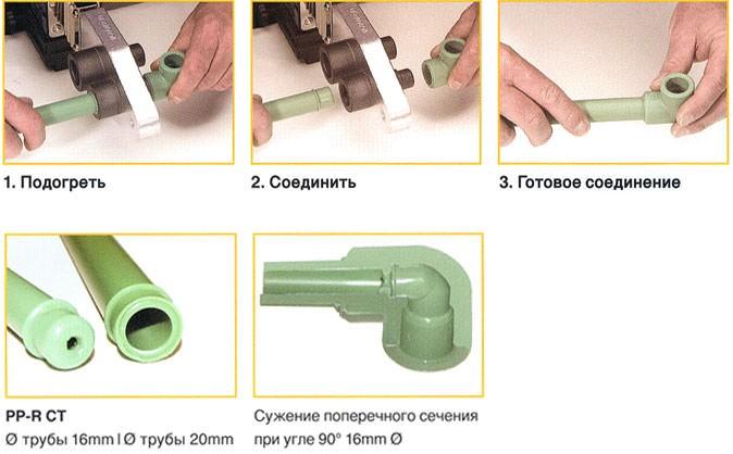 Инструкция по пайке труб