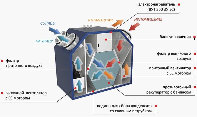 Схема рекуператора для дома