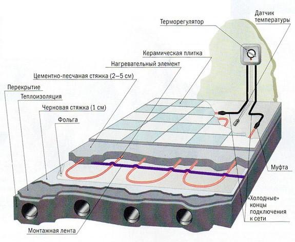 Стяжка кабельного электрического теплого пола в разрезе