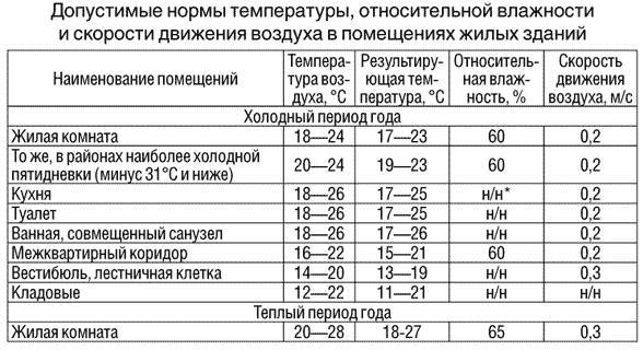Таблица основных показателей уровня тепла в квартире