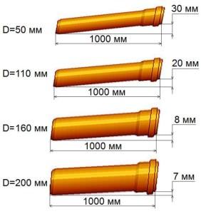 Уклон канализационных труб в схеме