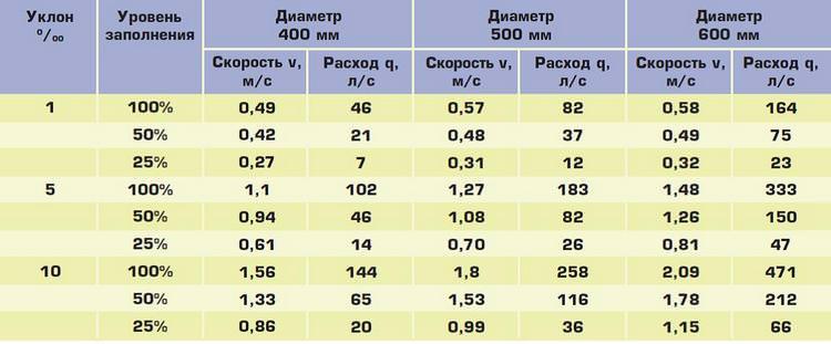 Уклон канализации - таблица готовых значений