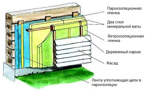 Схема утепления деревянного дома снаружи