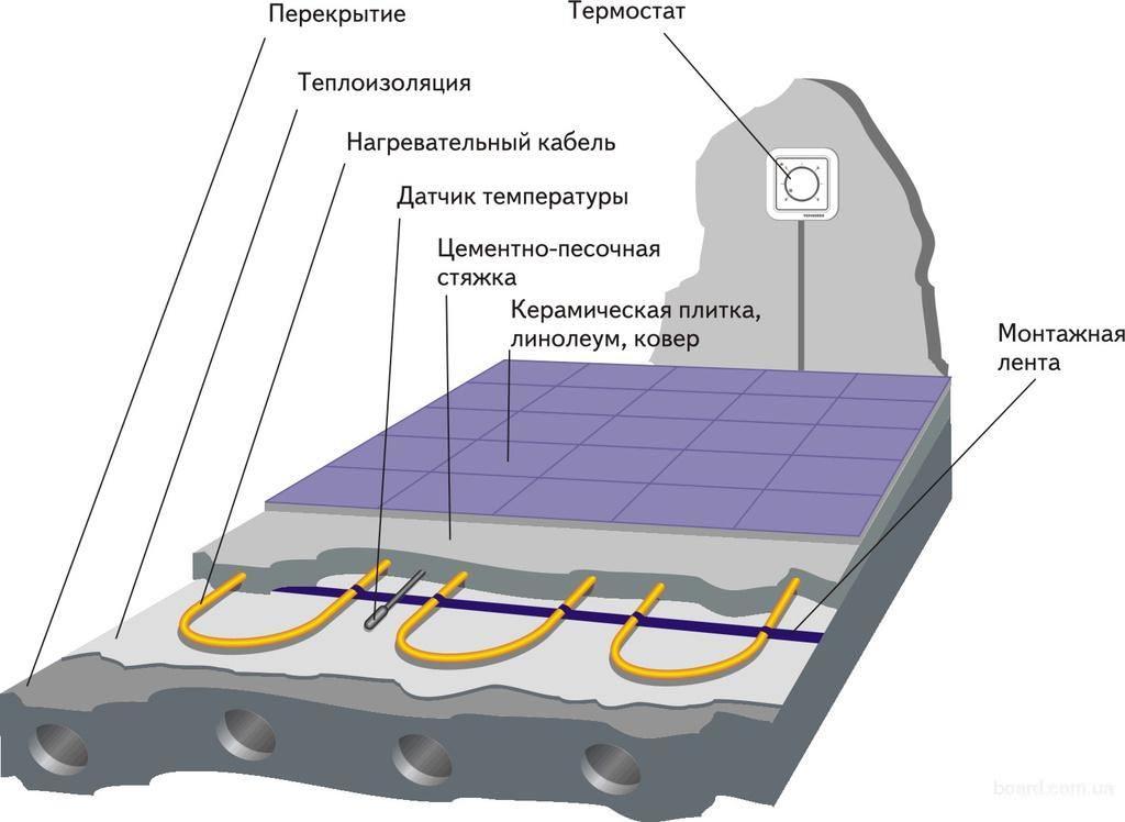 Схема подготовки основания под водяной теплый пол