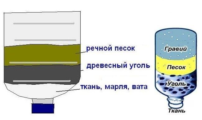 Как самостоятельно сделать фильтр для воды?