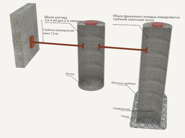 Устройство и инструкция по установке септика из бетонных колец