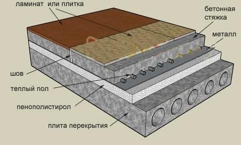 Инструкция по утеплению пола пеноплексом