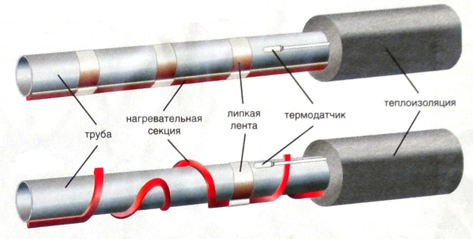 Характеристики и монтаж саморегулирующегося кабеля