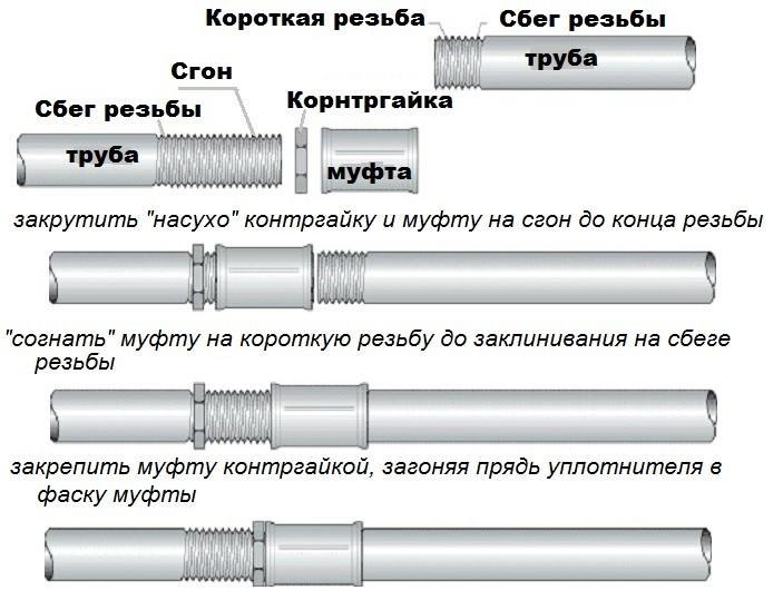 способ соединения труб резьбовым методом