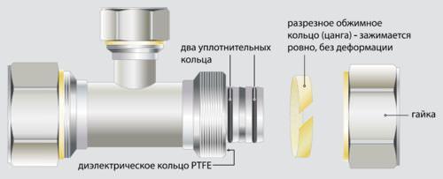 Руководство по монтажу металлопластиковых труб
