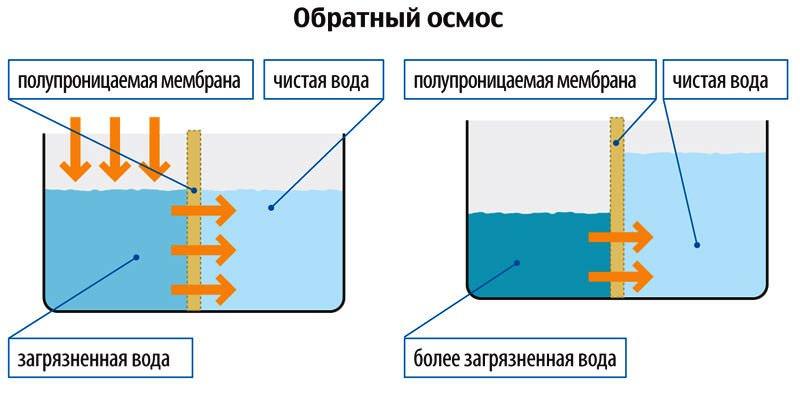 Как не ошибиться при выборе фильтра для очистки воды под мойку?