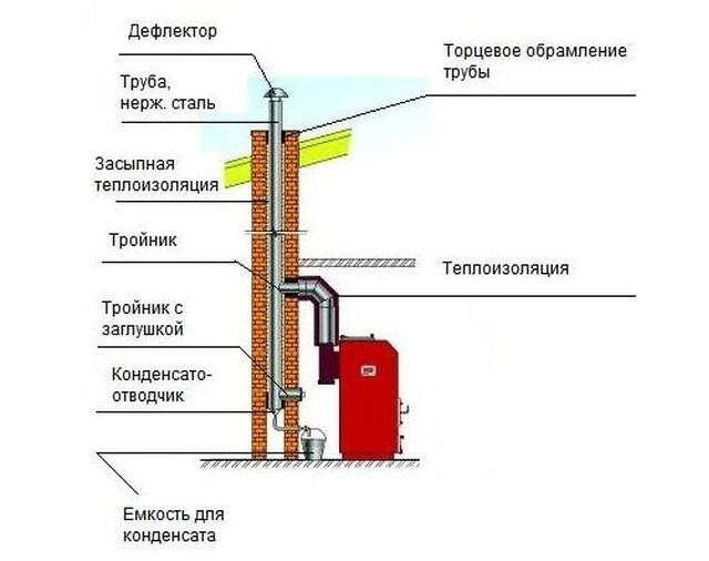 конструкция дымохода для твердотопливного котла