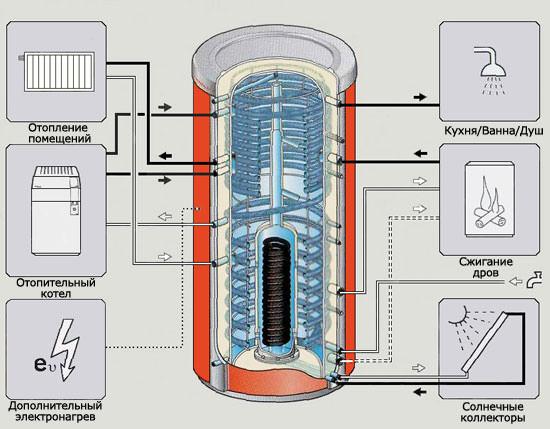 конструкция теплоаккумулятора для котла отопления