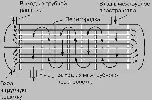 поверхностный теплообменник