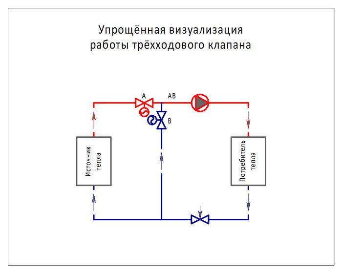 принцип работы трехходового клапана
