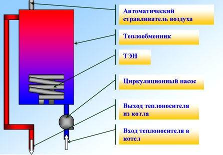 Как сделать электрокотел своими руками?
