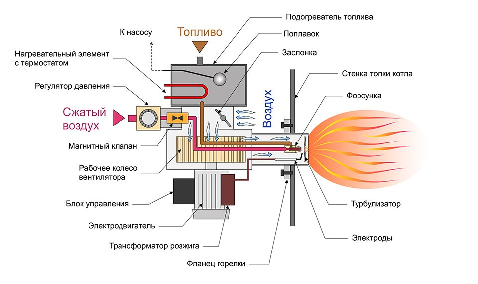 схема горелки на отработке