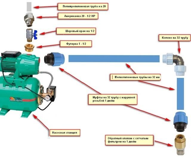 схема установки насоса для повышения давления воды в квартире