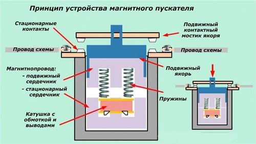 принцип работы электромагнитного пускателя