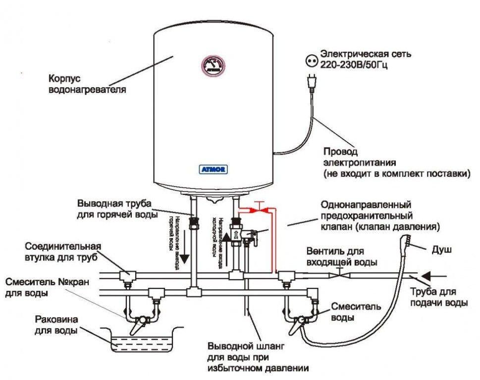 Элементы и детали для подключения бойлера к электричеству