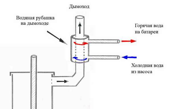 """Печь """"Бубафоня"""" можно использовать для организации водяного отопления сделав водяную рубашку на корпус"""