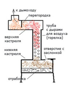 Принцип работы нагревателя на солярке