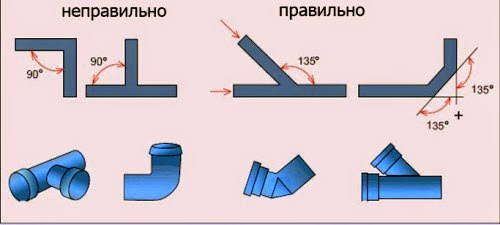Правильное соединение труб канализации в частном доме