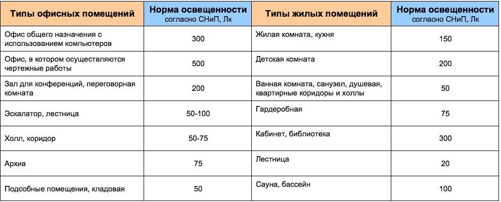 Таблица норм освещенности для разных видов помещений