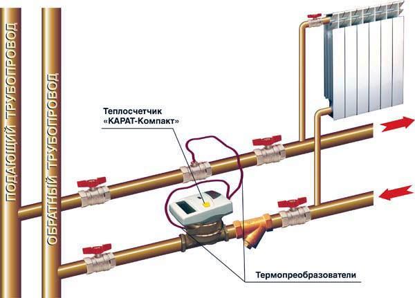 Счётчик тепла - принцип установки и работы