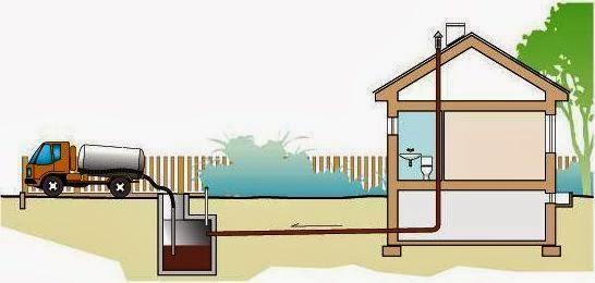 Схема автономной канализации с накопительным выгребным септиком в частном доме