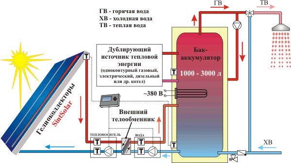 Схема отопления при помощи гелиосистемы