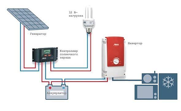 Схема работы солнечных батарей