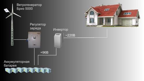 Ветровая электростанция на 5 кВт и ветрогенератор «Бриз 5000»