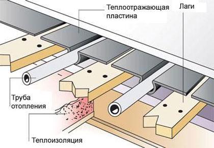Схема укладка водяного теплого пола деревянным методом